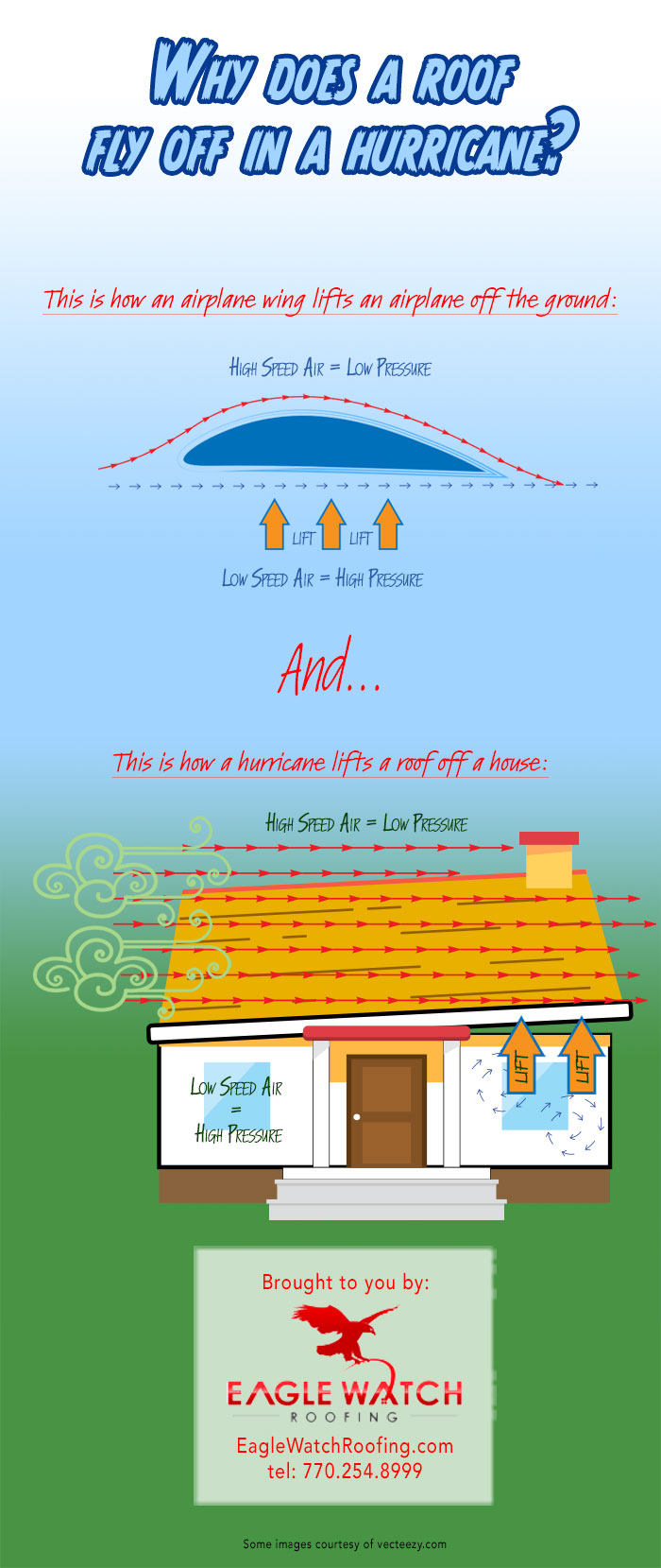 How Storm Damage Affects Your Roof [infographic]