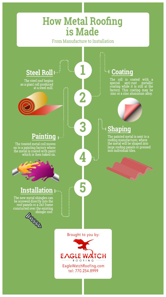 How is Metal Roofing Made [infographic]