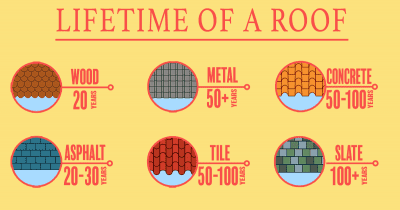 What is The Longest Lasting Roof [infographic]
