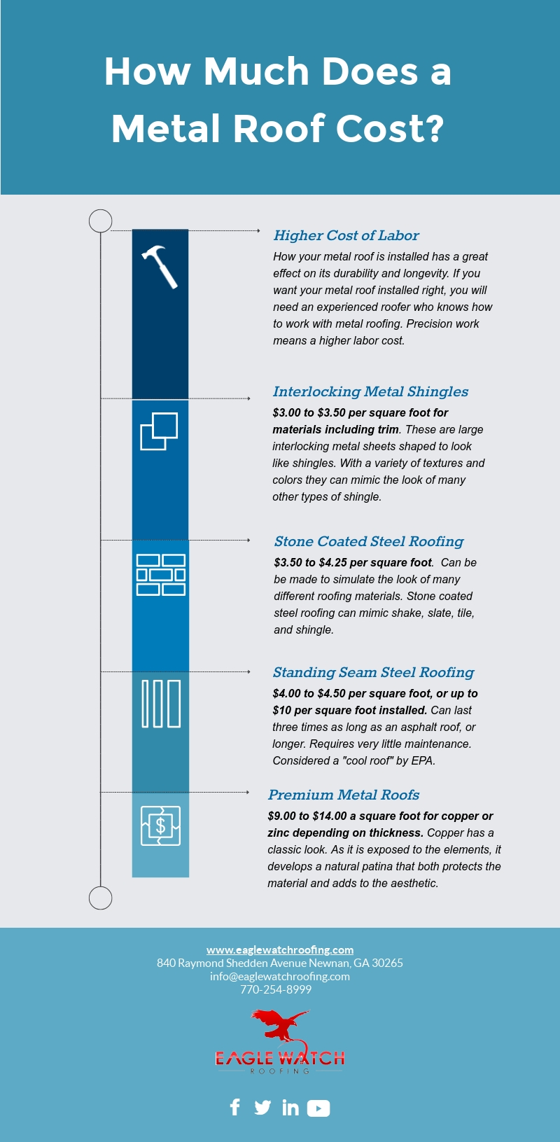 How Much Does A Metal Roof Cost [infographic]