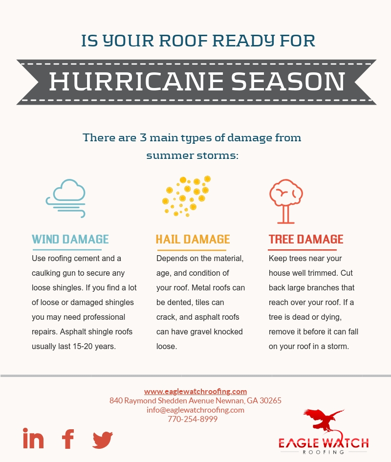 Is Your Roof Ready for Hurricane Season [infographic]
