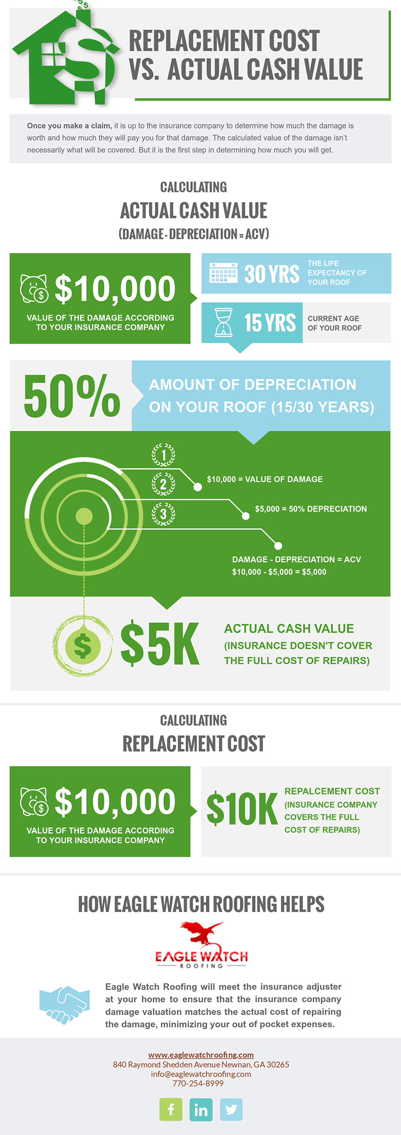 Replacement Cost vs. Actual Cash Value [infographic]