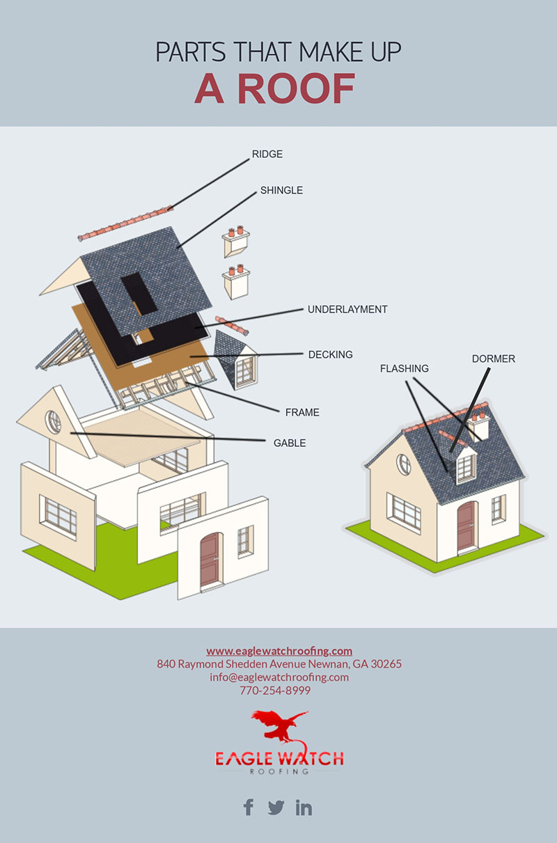 Parts That Make Up a Roof [infographic]