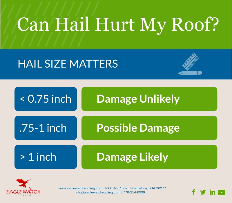 Can Hail Hurt My Roof [infographic]